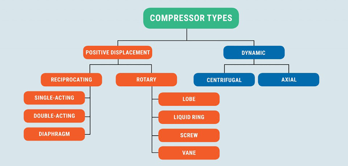How many types of air compressors are there